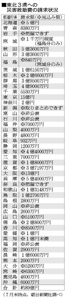 表:東北3県への災害救助費の請求状況