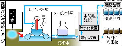 図:循環注水冷却のイメージ