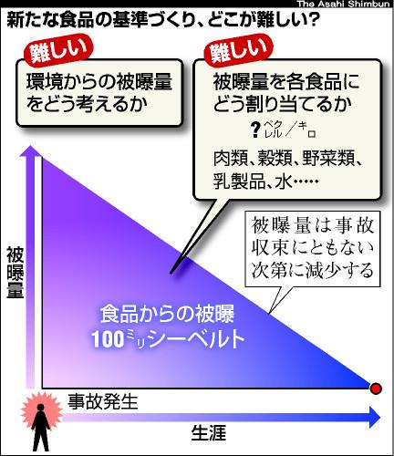 図:基準作り、どこが難しい?