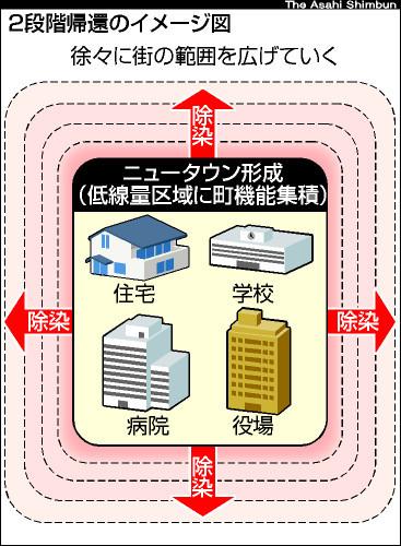 図:2段階帰還のイメージ図