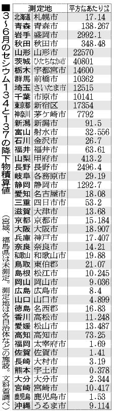 表:3〜6月のセシウム134と137の降下物積算値