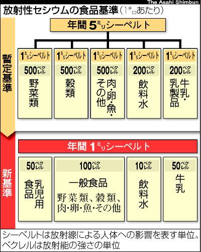 図:放射性セシウムの食品基準