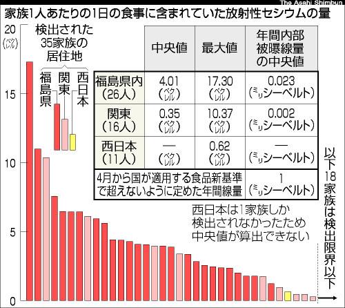 図:家族1人あたり1日の食事に含まれていた放射性セシウムの量