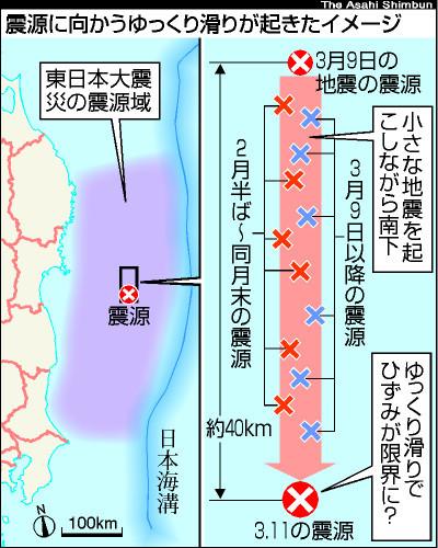 図:震源に向かうゆっくり滑りが起きたイメージ