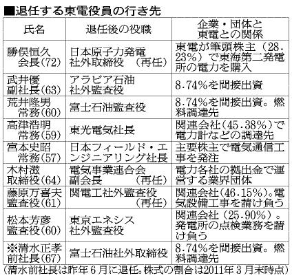 図:退任する東電役員の行き先