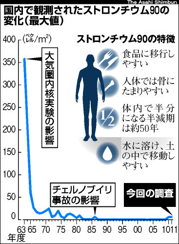 図:国内で観測されたストロンチウム90の変化(最大値)