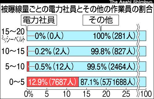 図:被曝線量ごとの電力社員とその他の作業員の割合