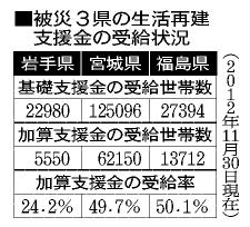 図:被災3県の生活再建支援金の受給状況