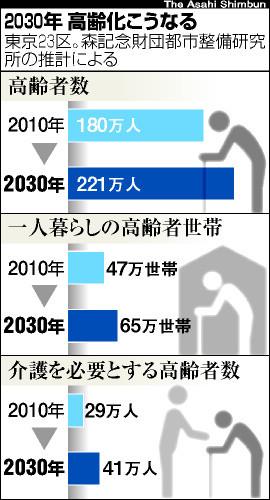図:2030年、高齢化こうなる