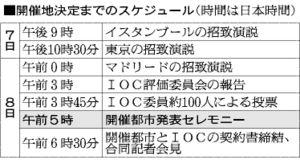 表:開催地決定までのスケジュール