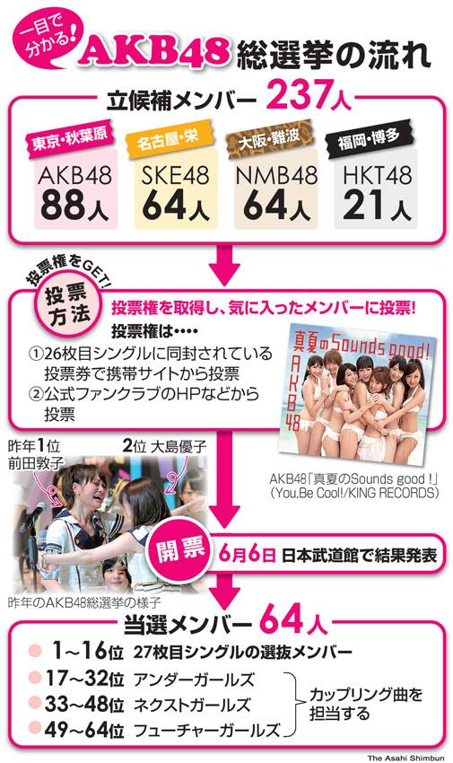 図:AKB48総選挙の流れ
