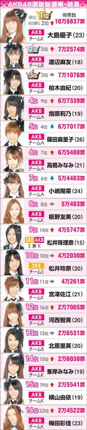 図:AKB48選抜総選挙・結果