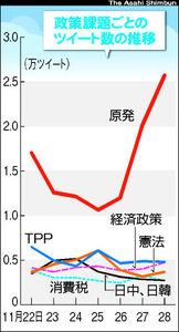 図:政策課題ごとのツイート数の推移