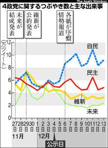 図:4政党に関するつぶやき数と主な出来事