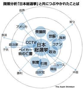 図:微薄分析「日本総選挙」と共につぶやかれたことば