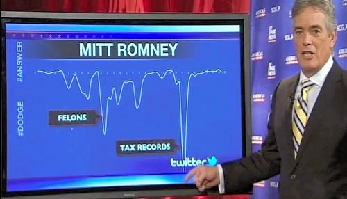 写真:フォックスニュースは、1月に開かれた米共和党の大統領候補討論会で、ミット・ロムニー氏が質問にきちんと答えているかをツイッターを使ってリアルタイム分析した=米ツイッター社提供