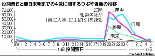 図:投開票日と翌日未明までの4党に関するつぶやき数の推移