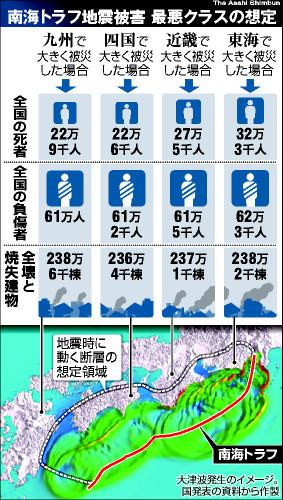 図:南海トラフ地震被害 最悪クラスの想定