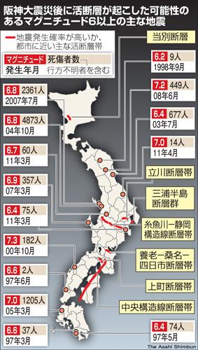 図:阪神大震災後に活断層が起こした可能性のあるマグニチュード6以上の主な地震