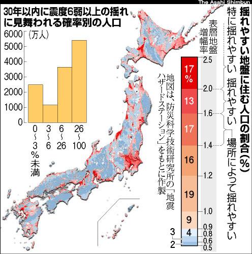 図:揺れやすい地盤に住む人口の割合