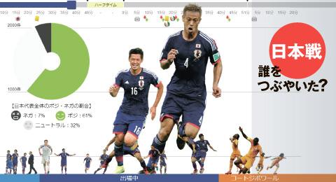 ワールドカップ 日本戦ツイート分析