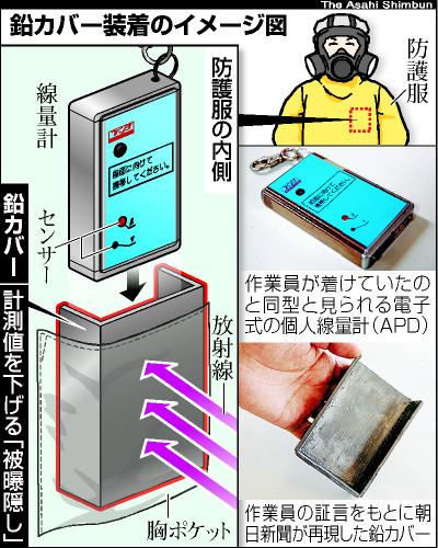 図:鉛カバー装着のイメージ図