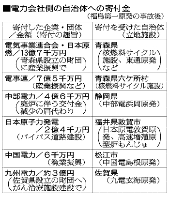 図:電力会社側の自治体への寄付金(福島第一原発の事故後)
