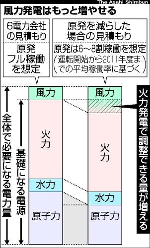 図:風力発電はもっと増やせる