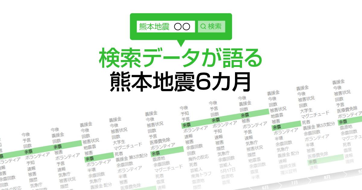検索データが語る熊本地震6カ月