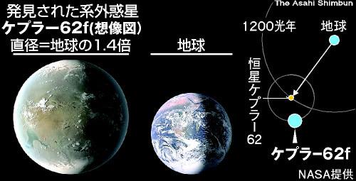 太陽系外に地球サイズの惑星 NASA発見、表面に水?