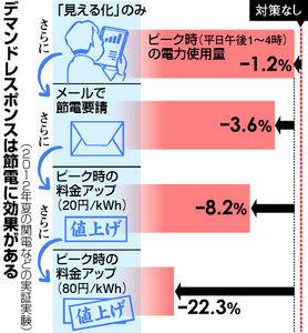図:デマンドレスポンスは節電に効果がある