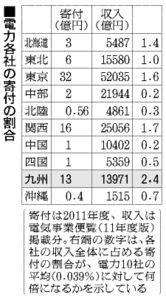 表:電力各社の寄付の割合