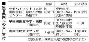 表:佐賀県内への大口寄付