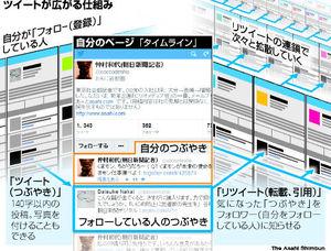 図:ツイートが広がる仕組み