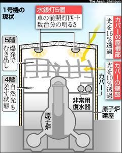図:福島第一原発1号機の現状