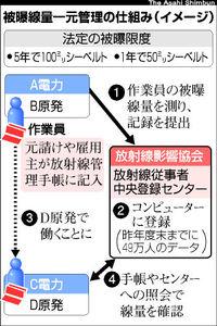 図:被曝線量一元管理の仕組み