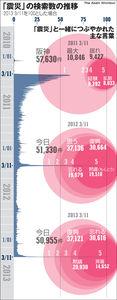 図:「震災」の検索数の推移