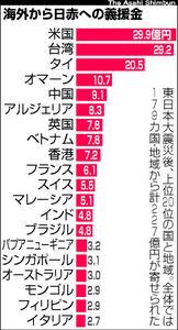 図:海外から日赤への義援金