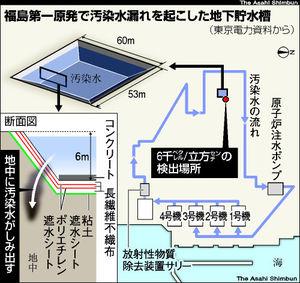 図:福島第一原発で汚染水漏れを起こした地下貯水槽