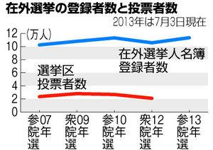 図:在外選挙の登録者数と投票者数
