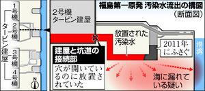 図:福島第一原発 汚染水流出の構図
