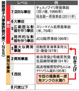 図:国際原子力事象評価尺度(INES)