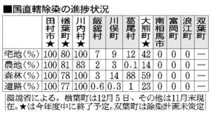 表:国直轄除染の進捗状況