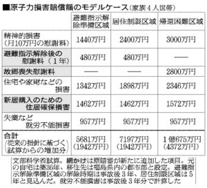 表:原子力損害賠償額のモデルケース(家族4人世帯)