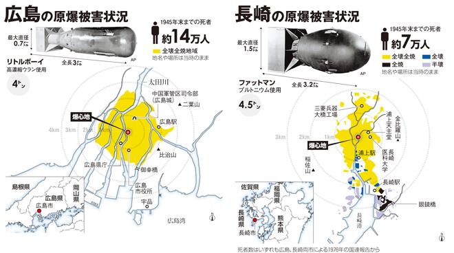 原爆の被害状況