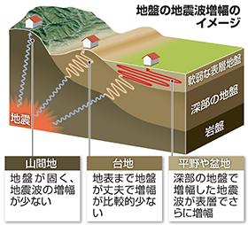 地盤の地震波増幅のイメージ