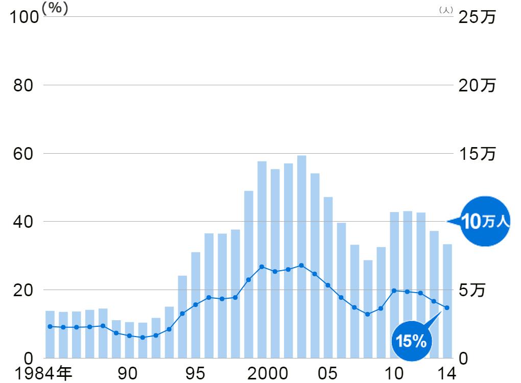 大学卒業生のうち就職も進学もしなかった人の割合と人数