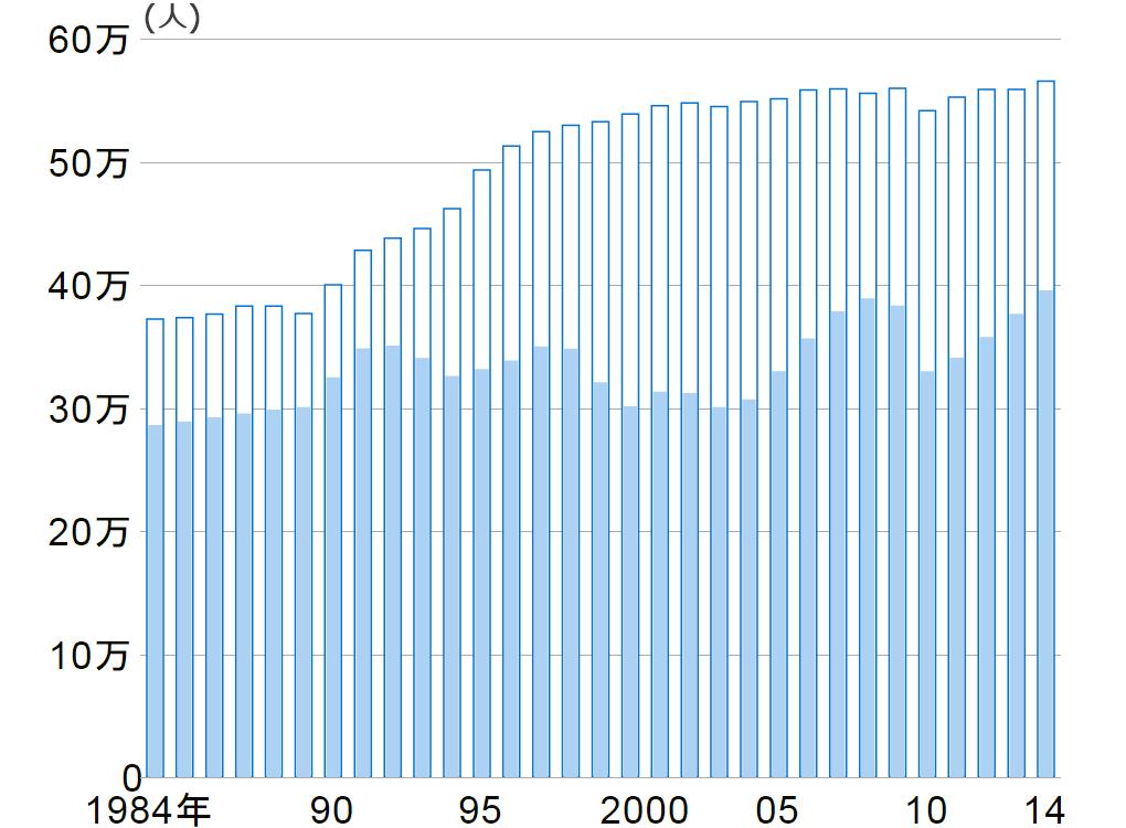 大学卒業者と就職率の推移