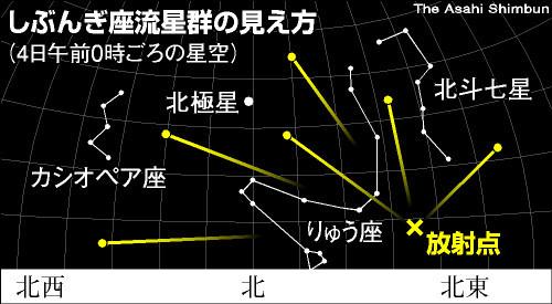 図:しぶんぎ座流星群の見え方