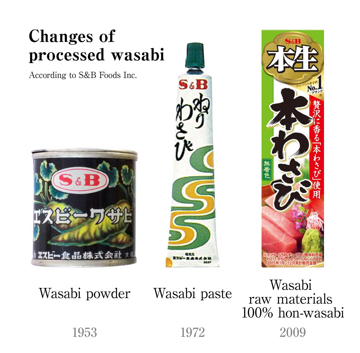 Changes of processed wasabi